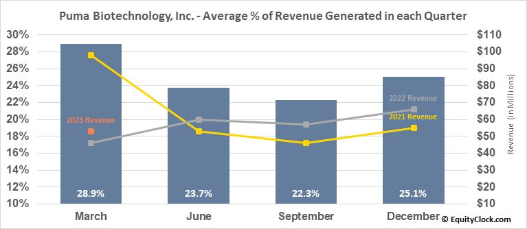 Puma Biotechnology, Inc. (NASD:PBYI) Revenue Seasonality