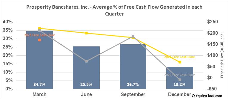 Prosperity Bancshares, Inc. (NYSE:PB) Free Cash Flow Seasonality