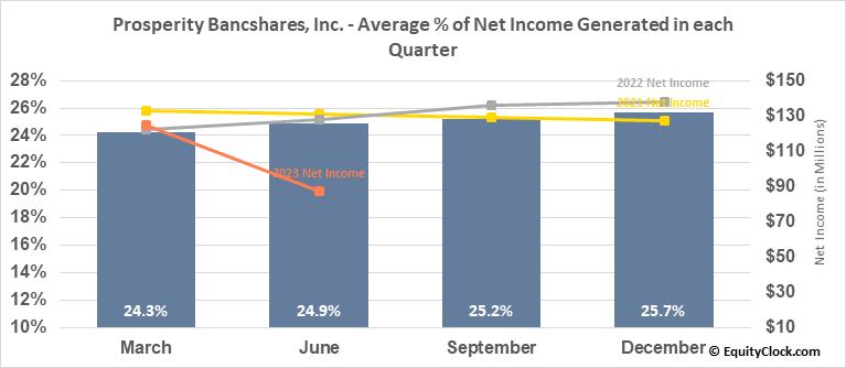 Prosperity Bancshares, Inc. (NYSE:PB) Net Income Seasonality