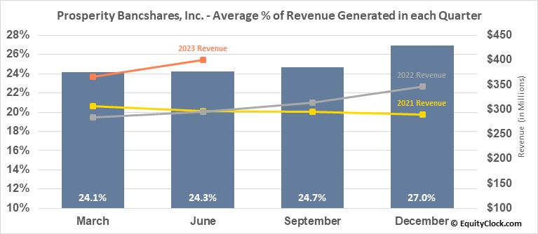 Prosperity Bancshares, Inc. (NYSE:PB) Revenue Seasonality