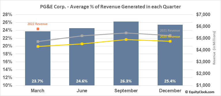 PG&E Corp. (NYSE:PCG) Revenue Seasonality