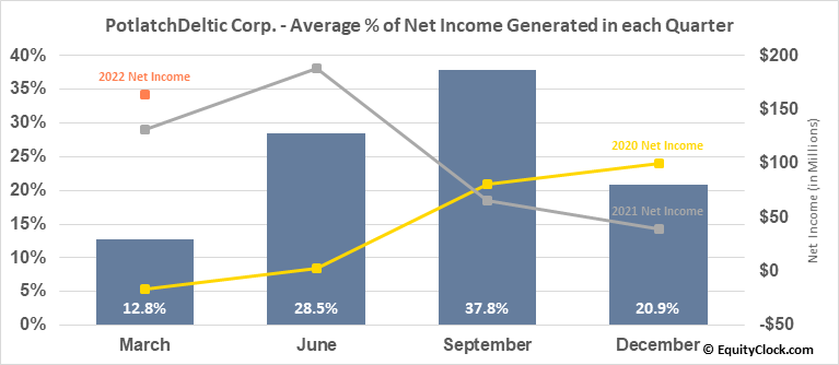 PotlatchDeltic Corp. (NASD:PCH) Net Income Seasonality