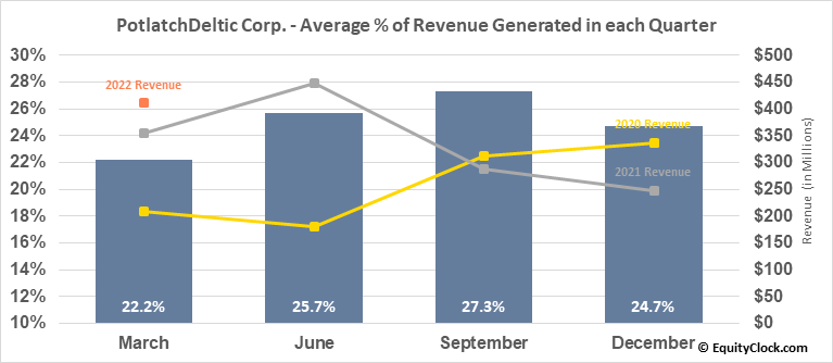 PotlatchDeltic Corp. (NASD:PCH) Revenue Seasonality