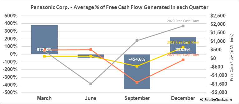 Panasonic Corp. (OTCMKT:PCRFY) Free Cash Flow Seasonality