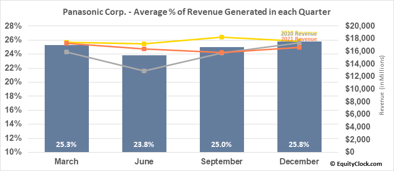 Panasonic Corp. (OTCMKT:PCRFY) Revenue Seasonality
