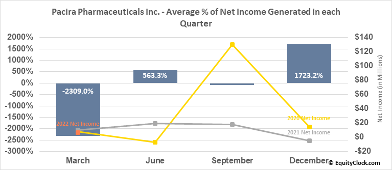 Pacira Pharmaceuticals Inc. (NASD:PCRX) Net Income Seasonality