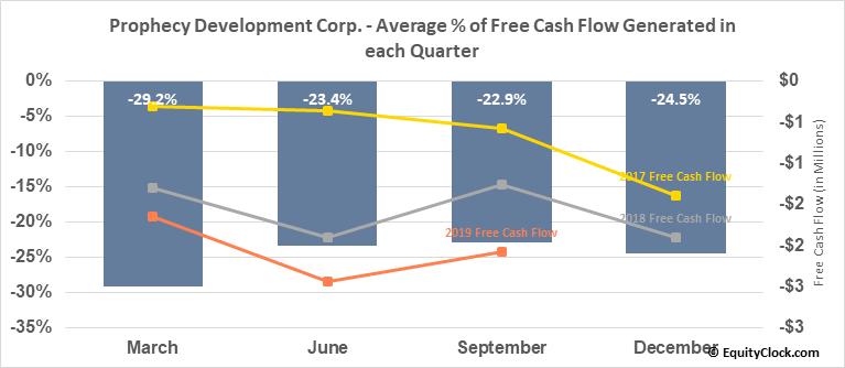 Prophecy Development Corp. (TSE:PCY.TO) Free Cash Flow Seasonality