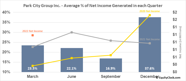 Park City Group Inc. (NASD:PCYG) Net Income Seasonality