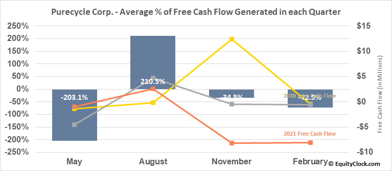 Purecycle Corp. (NASD:PCYO) Free Cash Flow Seasonality