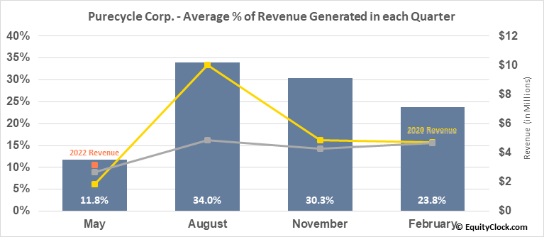 Purecycle Corp. (NASD:PCYO) Revenue Seasonality
