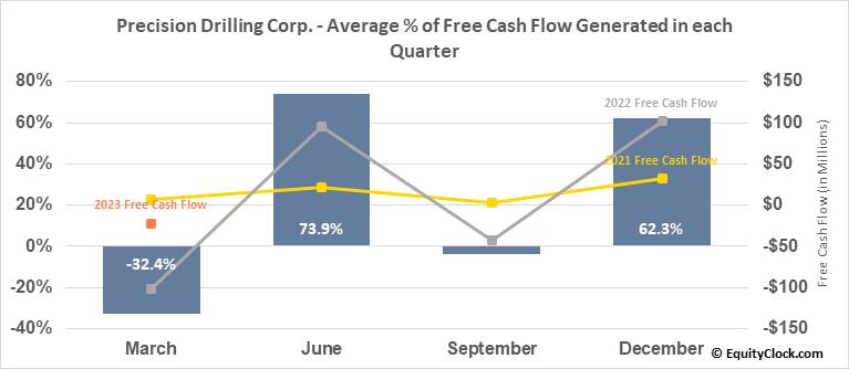 Precision Drilling Corp. (TSE:PD.TO) Free Cash Flow Seasonality
