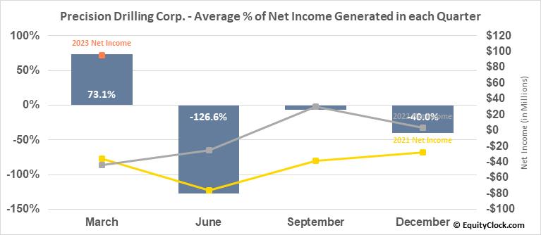 Precision Drilling Corp. (TSE:PD.TO) Net Income Seasonality