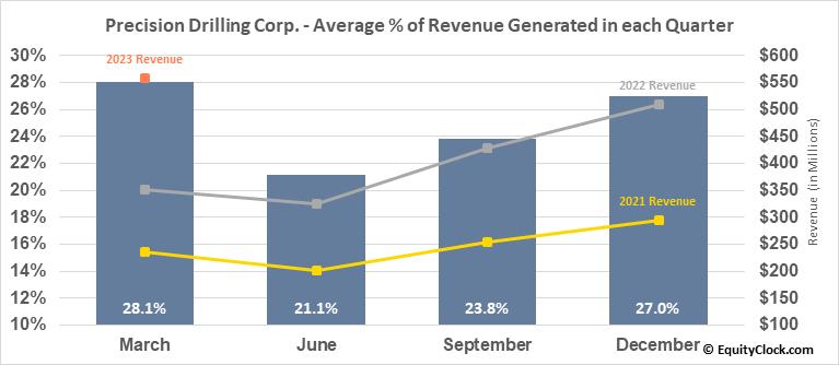 Precision Drilling Corp. (TSE:PD.TO) Revenue Seasonality