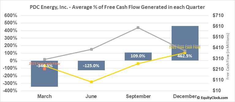 PDC Energy, Inc. (NASD:PDCE) Free Cash Flow Seasonality