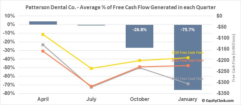 Patterson Dental Co. (NASD:PDCO) Free Cash Flow Seasonality