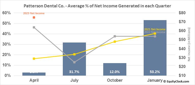 Patterson Dental Co. (NASD:PDCO) Net Income Seasonality