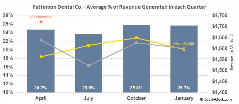 Patterson Dental Co. (NASD:PDCO) Revenue Seasonality