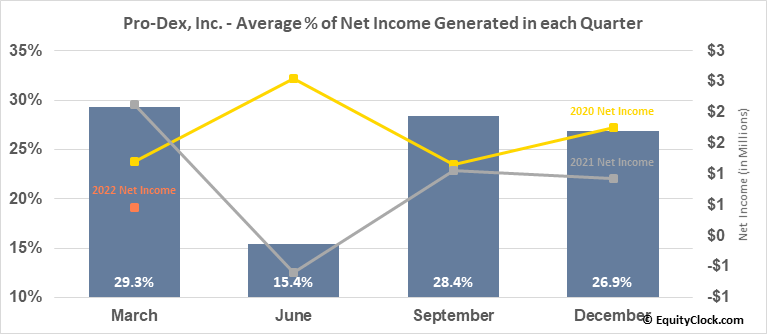Pro-Dex, Inc. (NASD:PDEX) Net Income Seasonality
