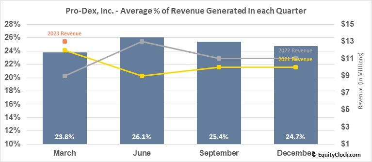 Pro-Dex, Inc. (NASD:PDEX) Revenue Seasonality