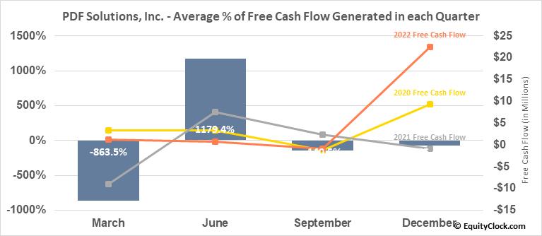 PDF Solutions, Inc. (NASD:PDFS) Free Cash Flow Seasonality