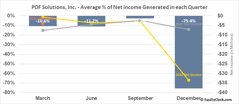 PDF Solutions, Inc. (NASD:PDFS) Net Income Seasonality