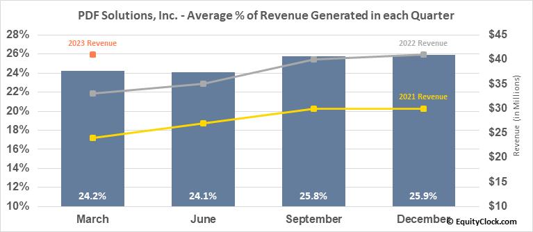 PDF Solutions, Inc. (NASD:PDFS) Revenue Seasonality