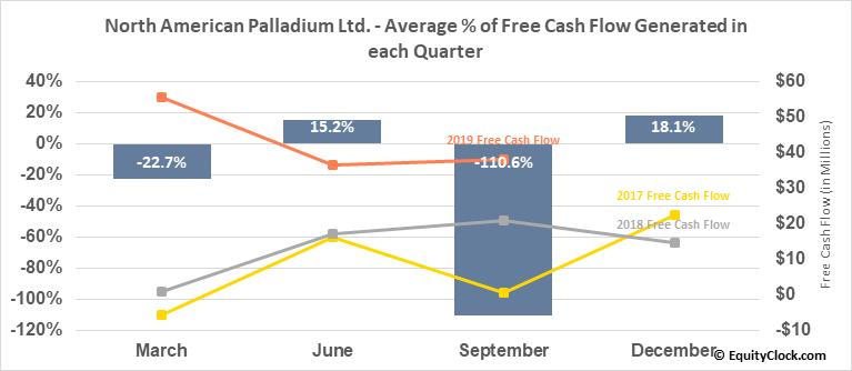 North American Palladium Ltd. (TSE:PDL.TO) Free Cash Flow Seasonality