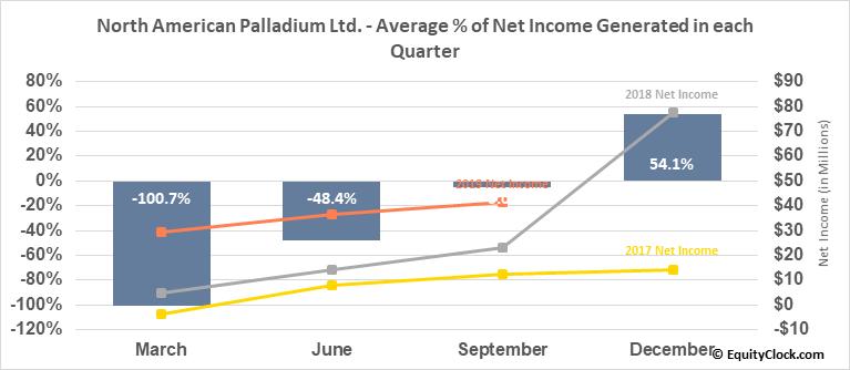 North American Palladium Ltd. (TSE:PDL.TO) Net Income Seasonality