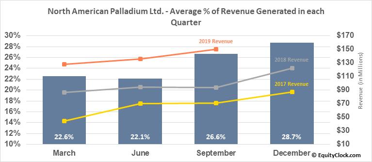 North American Palladium Ltd. (TSE:PDL.TO) Revenue Seasonality