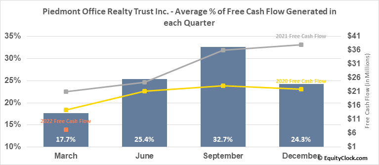 Piedmont Office Realty Trust Inc. (NYSE:PDM) Free Cash Flow Seasonality