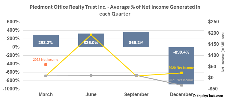 Piedmont Office Realty Trust Inc. (NYSE:PDM) Net Income Seasonality