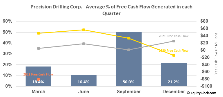 Precision Drilling Corp. (NYSE:PDS) Free Cash Flow Seasonality