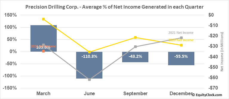 Precision Drilling Corp. (NYSE:PDS) Net Income Seasonality