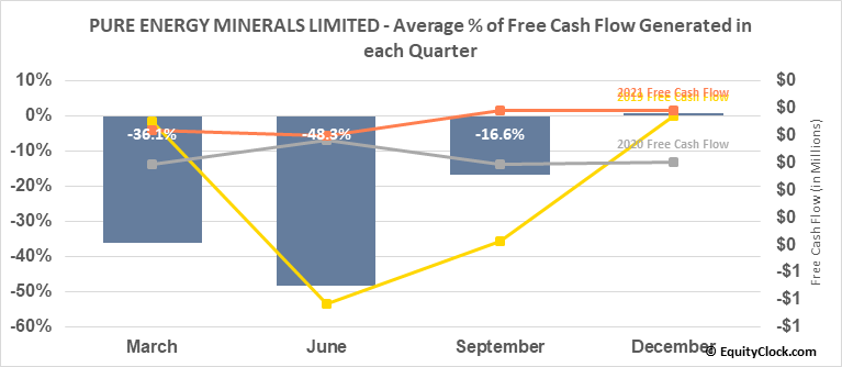 PURE ENERGY MINERALS LIMITED (TSXV:PE.V) Free Cash Flow Seasonality