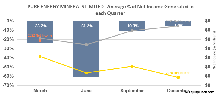 PURE ENERGY MINERALS LIMITED (TSXV:PE.V) Net Income Seasonality