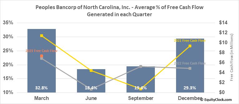 Peoples Bancorp of North Carolina, Inc. (NASD:PEBK) Free Cash Flow Seasonality