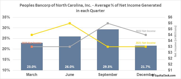 Peoples Bancorp of North Carolina, Inc. (NASD:PEBK) Net Income Seasonality
