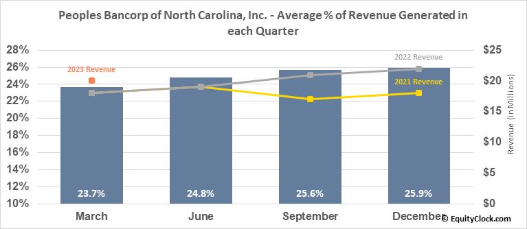 Peoples Bancorp of North Carolina, Inc. (NASD:PEBK) Revenue Seasonality