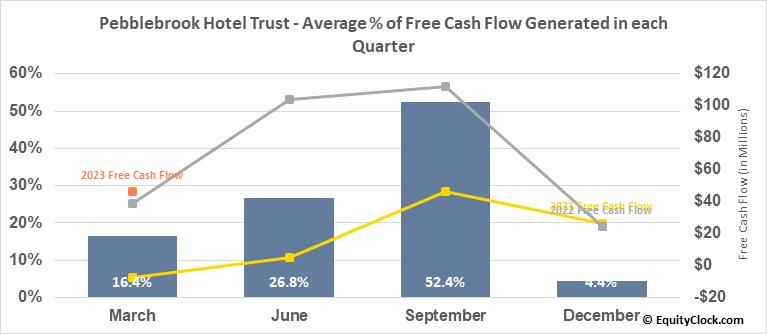 Pebblebrook Hotel Trust (NYSE:PEB) Free Cash Flow Seasonality