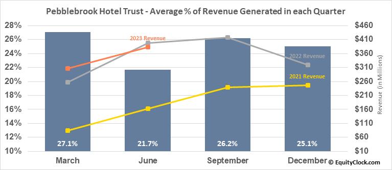 Pebblebrook Hotel Trust (NYSE:PEB) Revenue Seasonality
