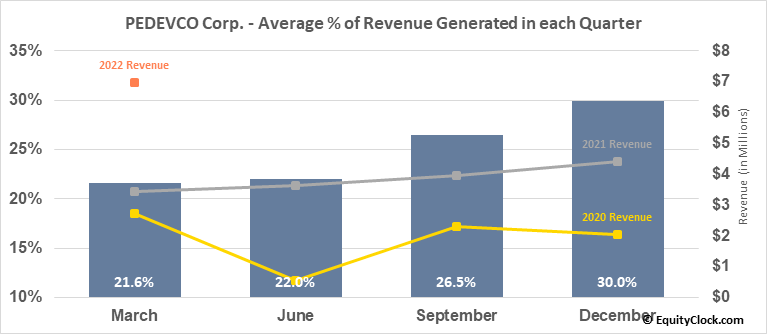 PEDEVCO Corp. (AMEX:PED) Revenue Seasonality