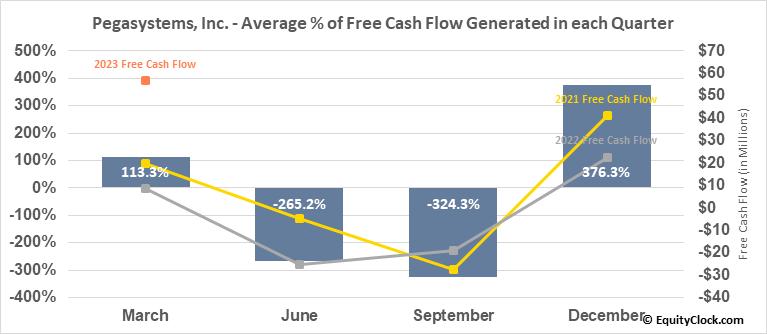 Pegasystems, Inc. (NASD:PEGA) Free Cash Flow Seasonality