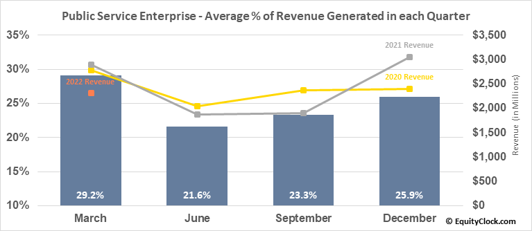 Public Service Enterprise (NYSE:PEG) Revenue Seasonality
