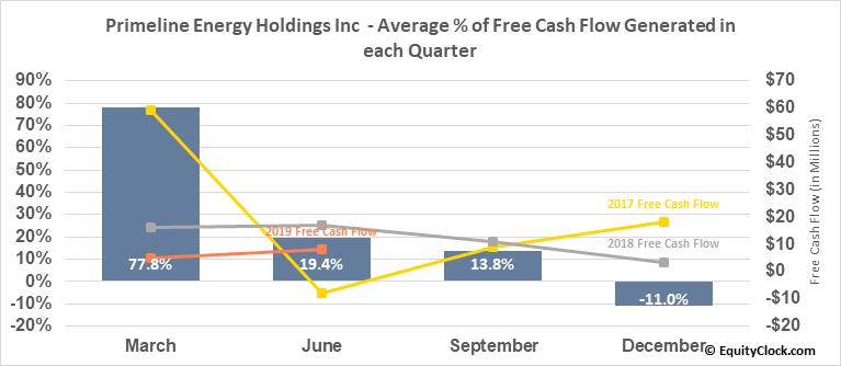 Primeline Energy Holdings Inc  (PEH.V) Free Cash Flow Seasonality