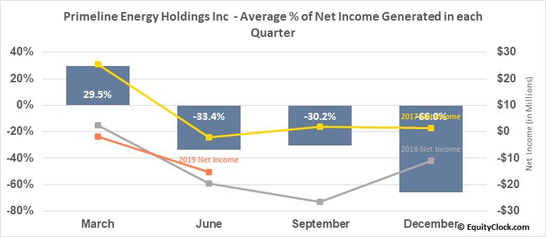 Primeline Energy Holdings Inc  (PEH.V) Net Income Seasonality