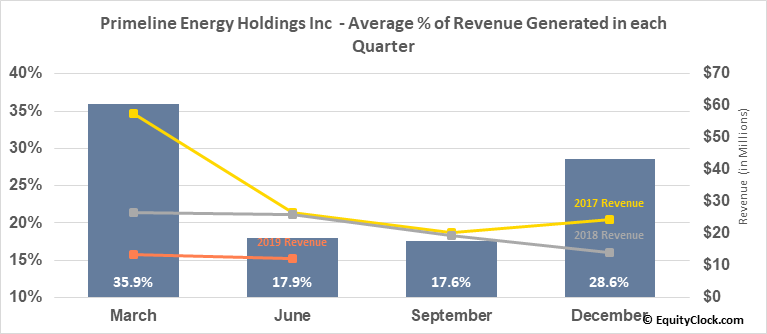 Primeline Energy Holdings Inc  (PEH.V) Revenue Seasonality