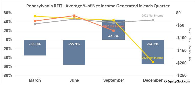 Pennsylvania REIT (NYSE:PEI) Net Income Seasonality