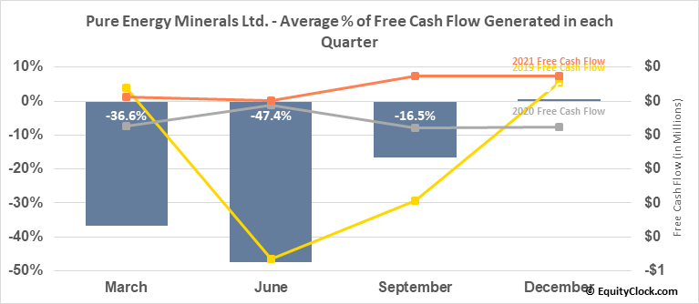 Pure Energy Minerals Ltd. (OTCMKT:PEMIF) Free Cash Flow Seasonality