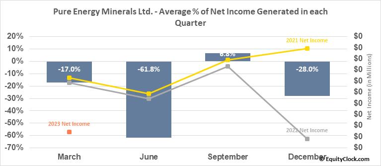 Pure Energy Minerals Ltd. (OTCMKT:PEMIF) Net Income Seasonality