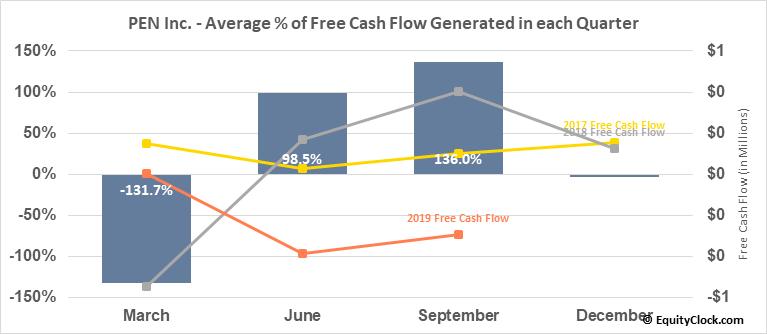 PEN Inc. (OTCMKT:PENC) Free Cash Flow Seasonality
